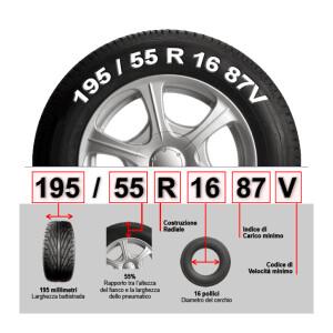 Leggere le sigle dei pneumatici